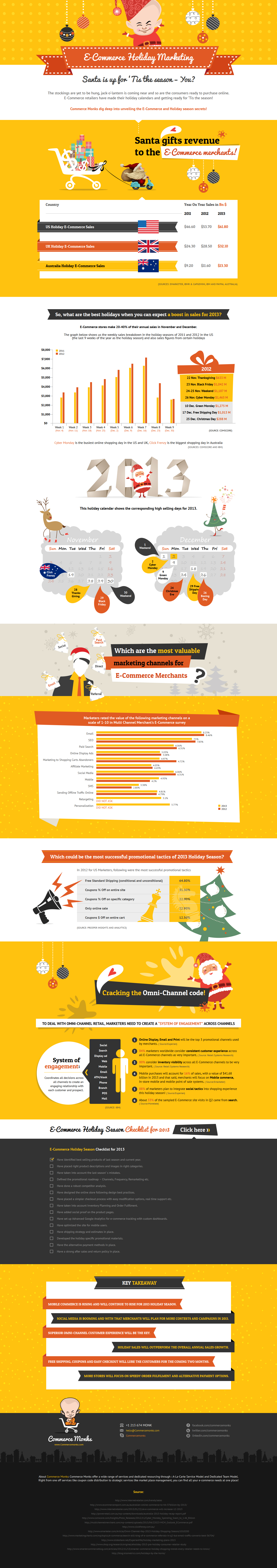 Ecommerce Holiday Marketing Infographic